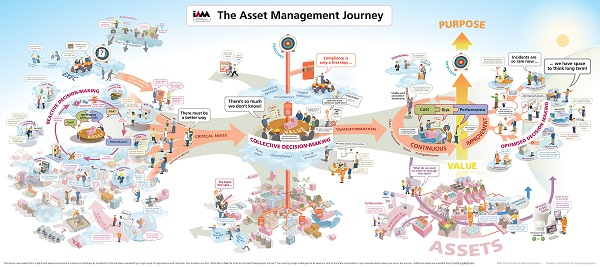 The Asset Management Journey (1000mm x 2250mm)