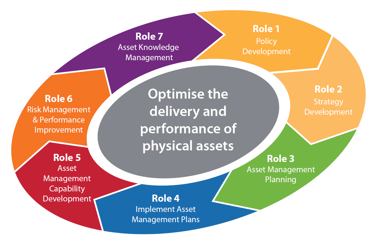 stages of delivery of physical assets